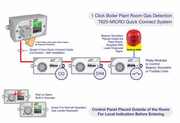 Picture of TOC625 MICRO FOR BOILER ROOM