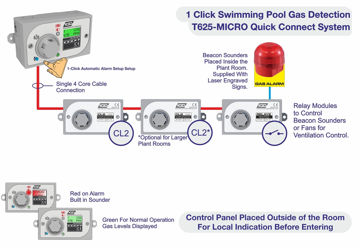Picture of TOC625 MICRO FOR SWIMMING POOL