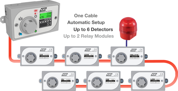 Picture of TOC625 MICRO Domestic Gas Detection System
