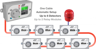 Picture for category Fixed Gas Detection Systems